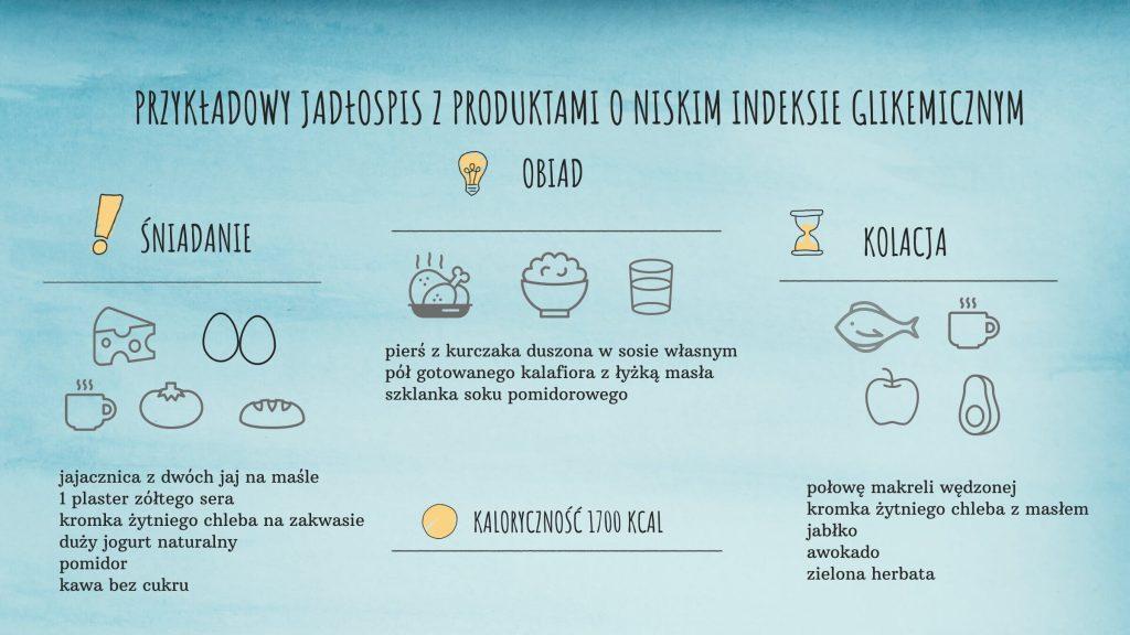 Przykładowy jadłospis z produktami o niskim indeksie glikemicznym.