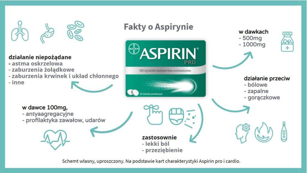 Zastosowanie Aspiryny - fakty i mity